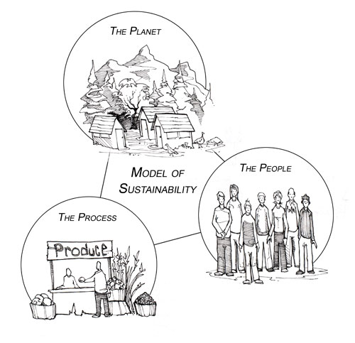 The triple bottom line: planet, people, process